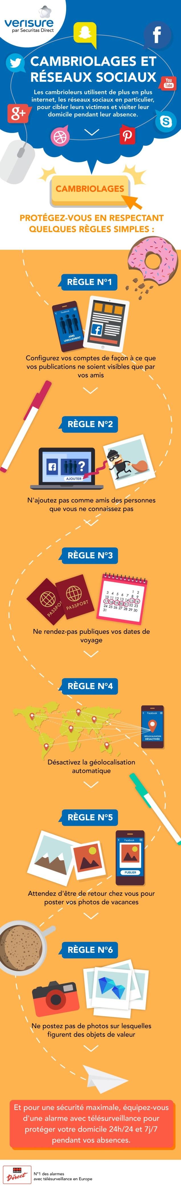 infographie cambriolages réseaux sociaux