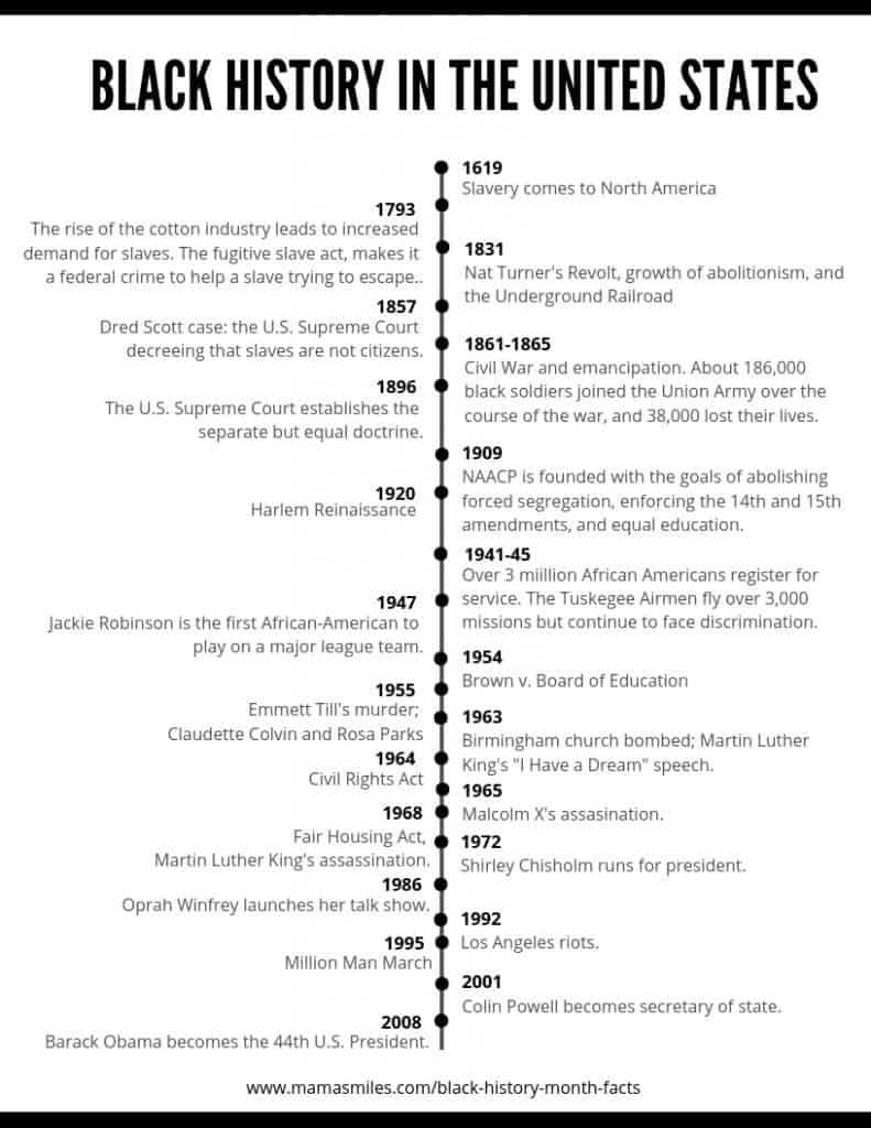 Black History Month Facts And Printable Timeline Mama Smiles Joyful Parenting