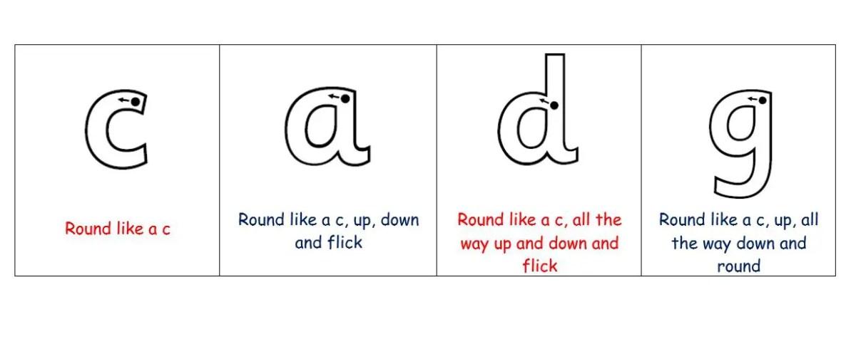 letter formation talk