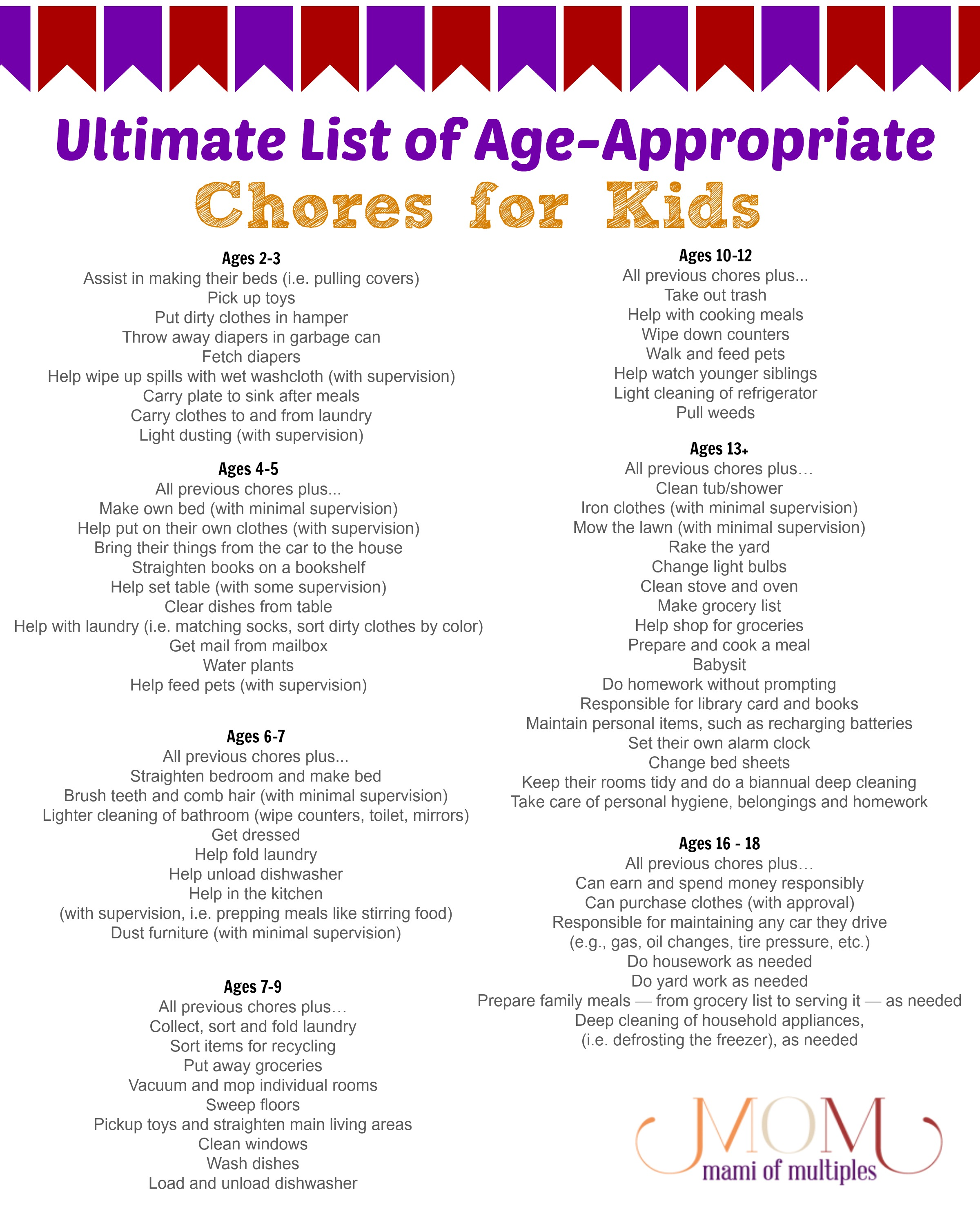 image about Printable Chore List known as Age-Relevant Chores for Youngsters and Printable Chore Charts