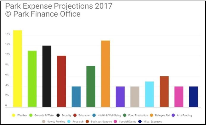 2017 Park Budget