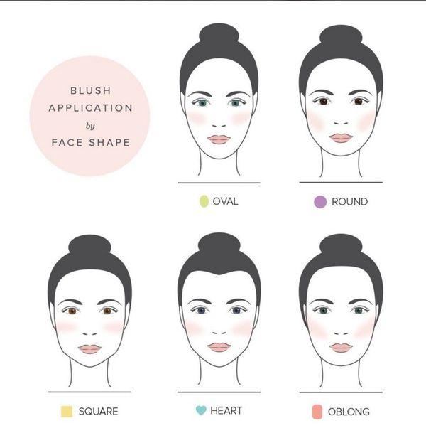 come applicare il blush