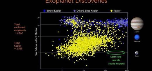 पृथ्वीचा शोध