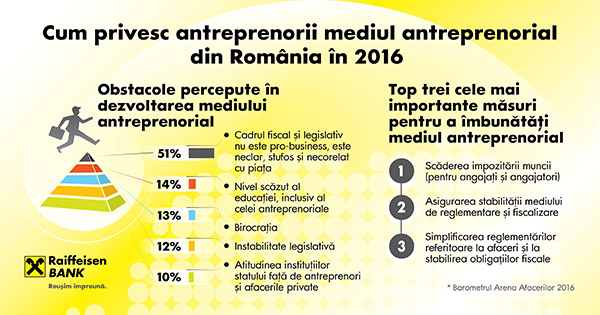 obstacole-antreprenori