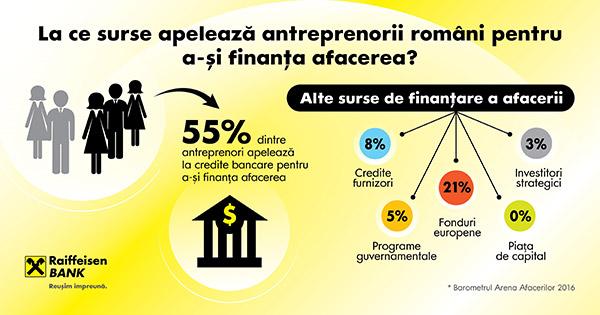 finantarea-afacerii