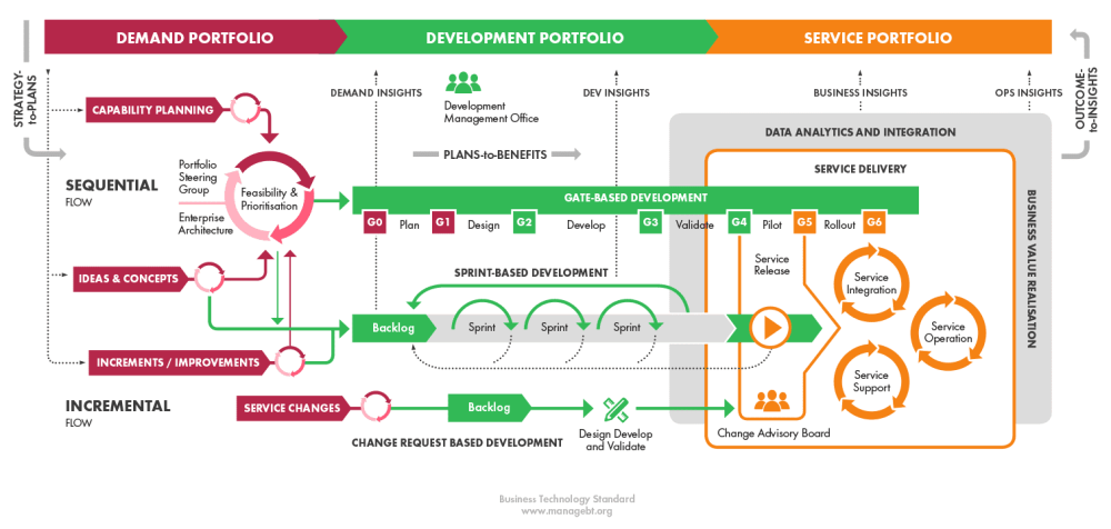 medium resolution of these sources of demand transform into development requests and then evolve via different development paths