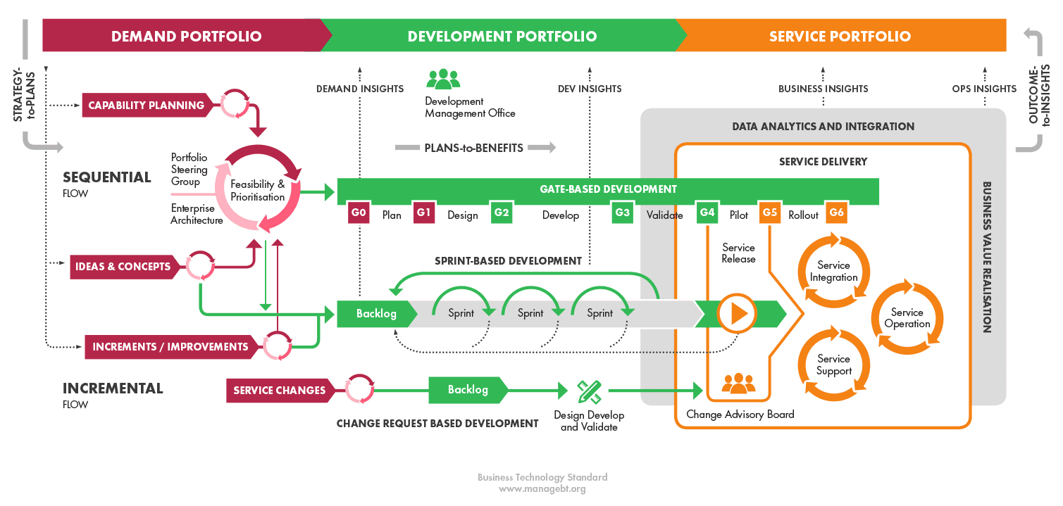 hight resolution of these sources of demand transform into development requests and then evolve via different development paths