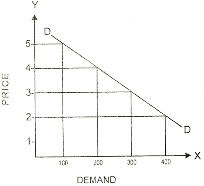 Theory of Demand and Law of Demand