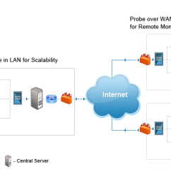 Site To Vpn Diagram Dsl Jack Wiring Remote Network Monitoring | Probe Central Architecture Opmanager