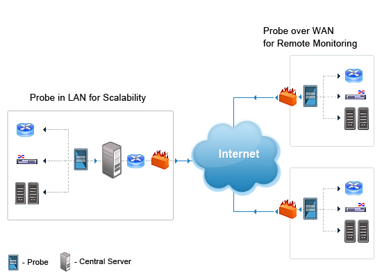 site to vpn diagram honeywell heat only thermostat wiring remote network monitoring | probe central architecture opmanager