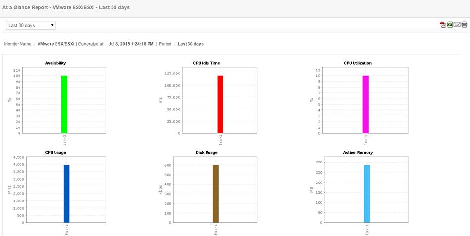 Virtualization Monitoring, Virtualization Management