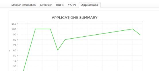 Hadoop Monitoring