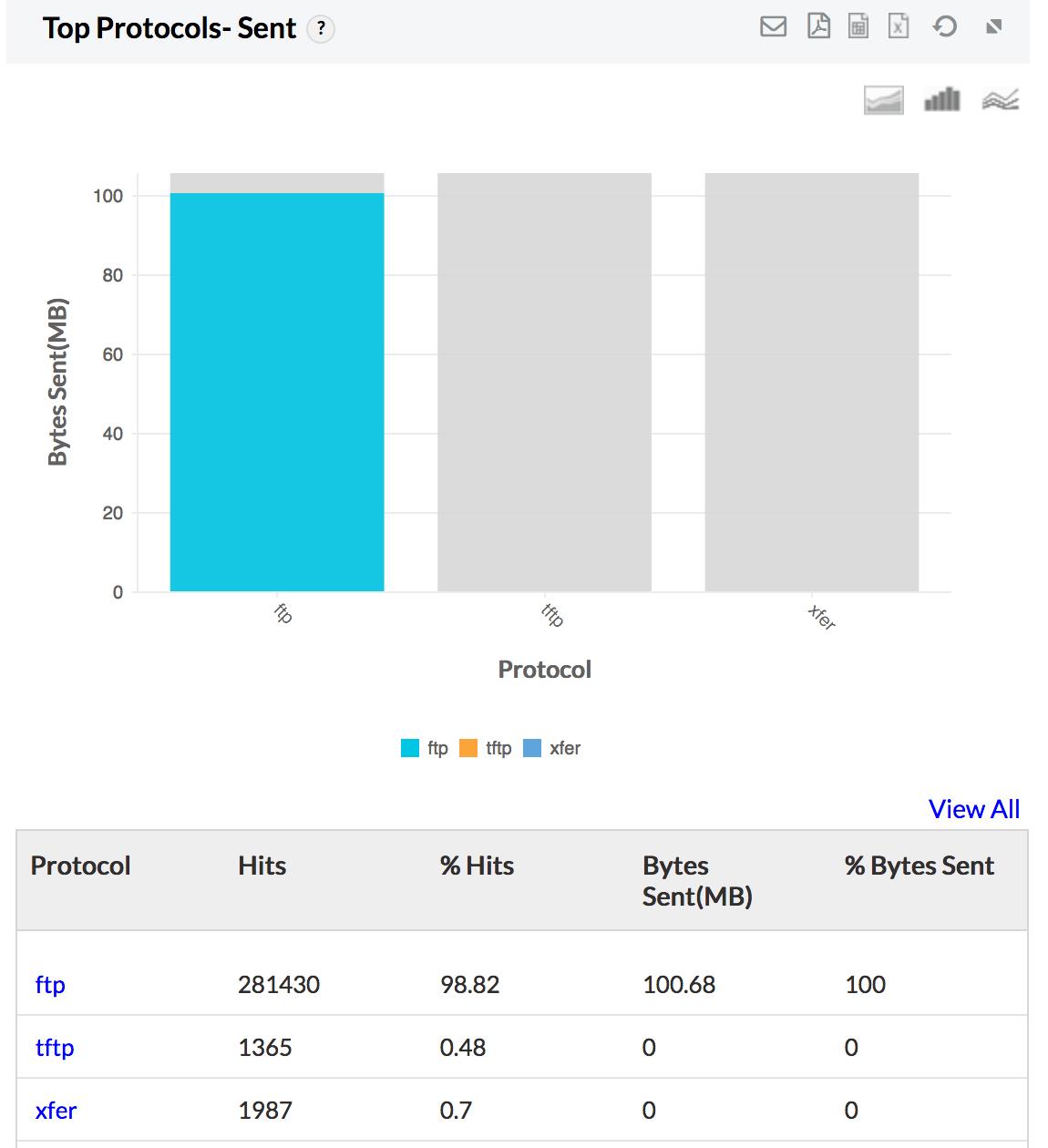 ManageEngine Firewall Analyzer :: Product Screenshots