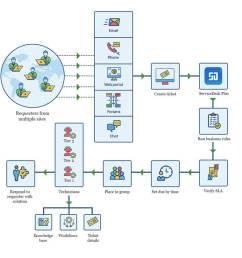simple help desk diagram wiring diagram expert simple help desk diagram [ 1312 x 1180 Pixel ]