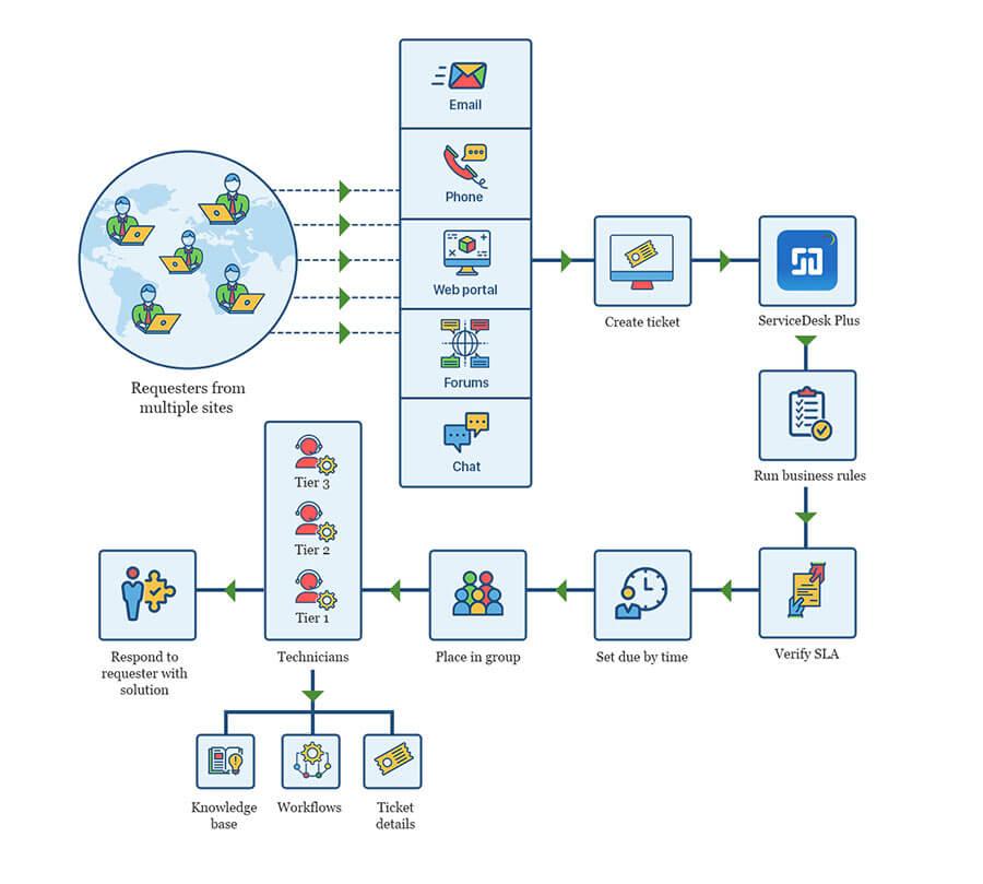 medium resolution of simple help desk diagram wiring diagram expert simple help desk diagram