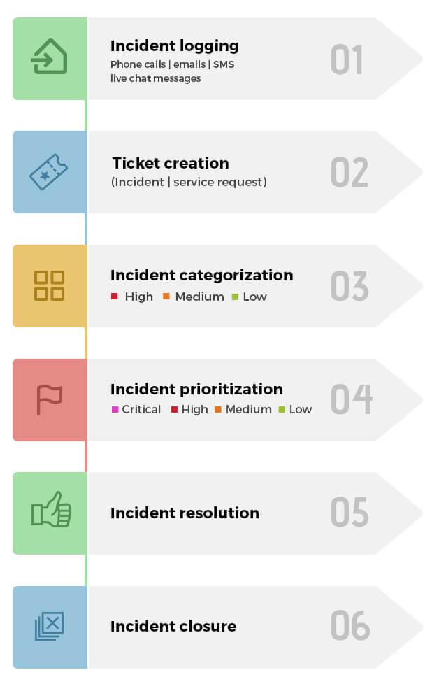 itil processes diagram 1976 corvette wiring incident management workflows best practices roles and kpis process flow chart