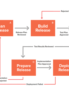 Itil release management process flow also processes with itsm rh manageengine