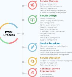 itsm process lifecycle [ 889 x 904 Pixel ]