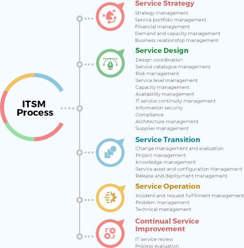 small resolution of itsm process lifecycle