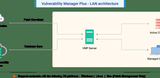 Vulnerability Management Architecture | ManageEngine