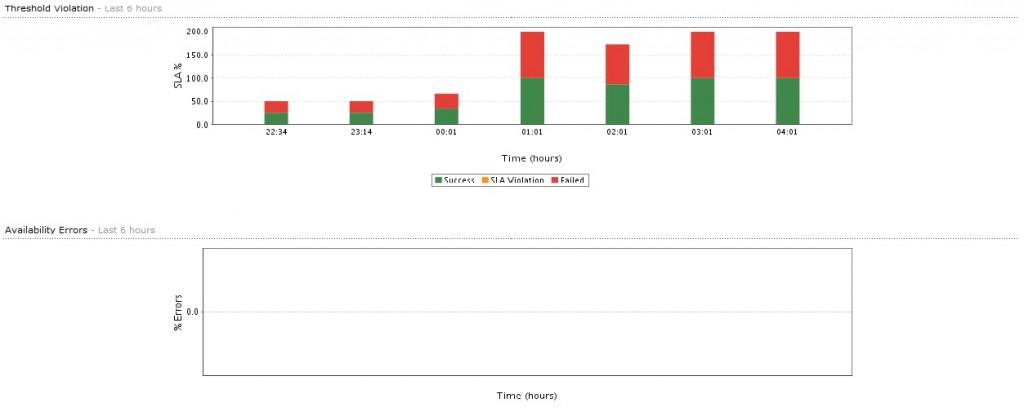 Analyse des Performances Réseau avec NetFlow Analyzer