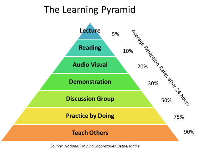 The-learning-pyramid-business-bootcamps