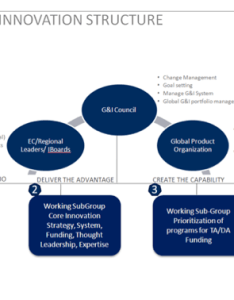 Innovation is everyone   responsibility as part of our enterprise agenda but from  governing structure the global council see chart below also change systems free people management exchange rh managementexchange