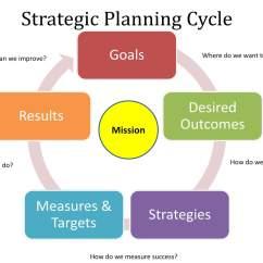 Strategic Planning Framework Diagram Car Radio Antenna Wiring What Is Management Guru