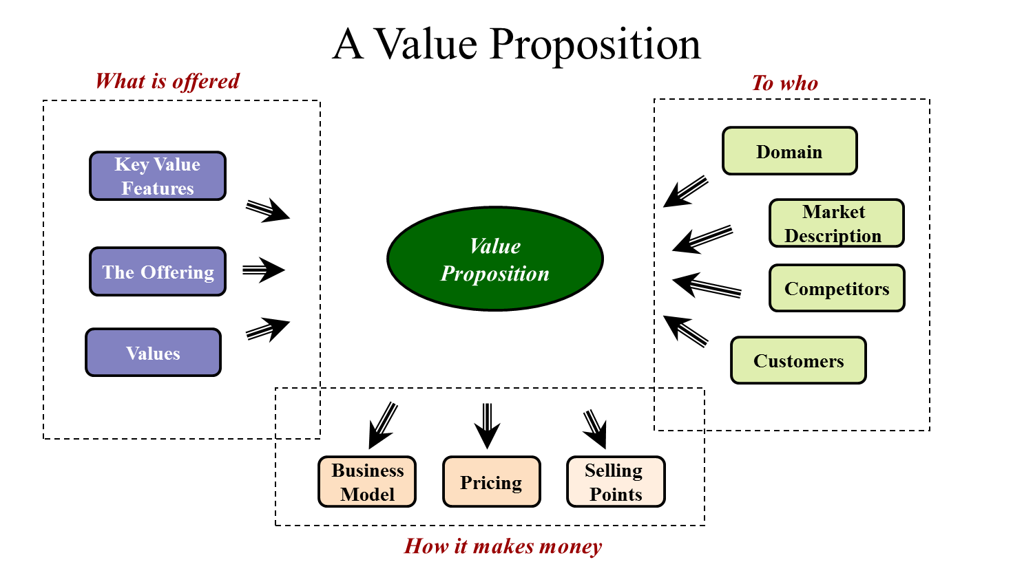 Value Proposition Examples For Resume - Examples of Resumes