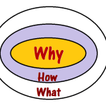 Golden Circle Model – Simon Sinek | Leadership Practices