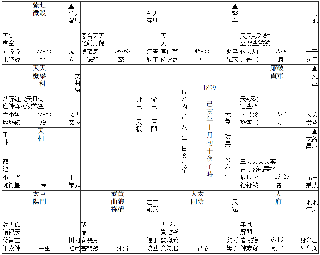 《日夜子時研究:天府空劫同度的富翁》 - 通識網