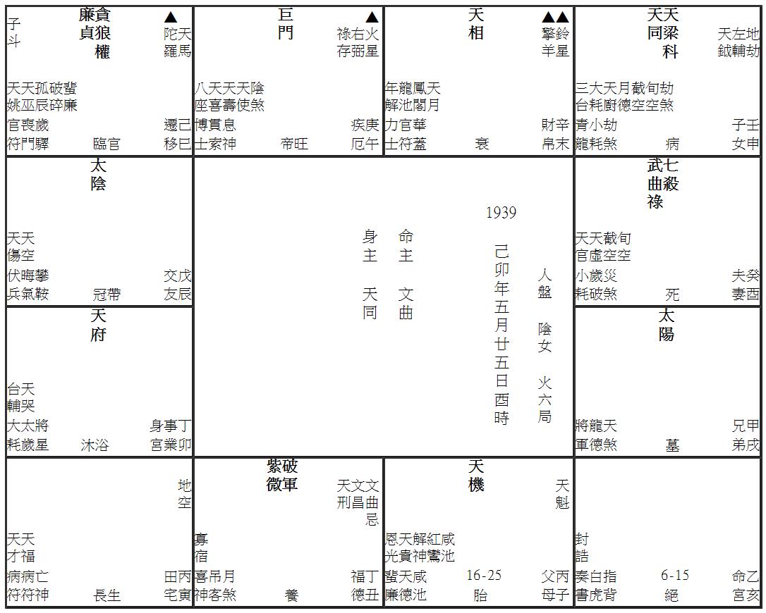 《紫微在丑未二宮的盤局》 - 通識網