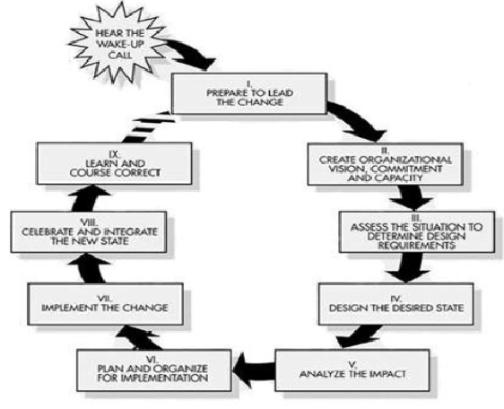 Anderson & Anderson's Change Model