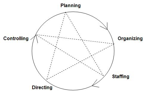 MANAGEMENT DARSHAN: FUNCTIONS OF MANAGEMENT