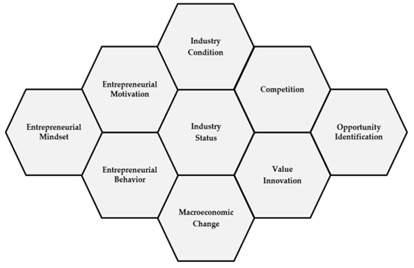 Opportunity Canvas Analysis And Why It Is Important To Entrepreneurs