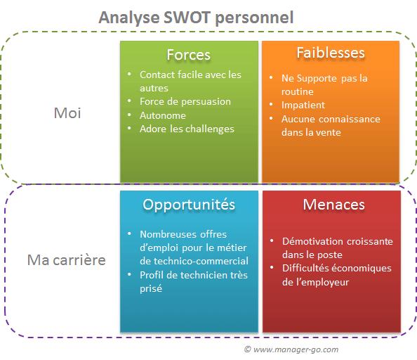 SWOT Personnel Exemple Et Mthode Pour Une Analyse De
