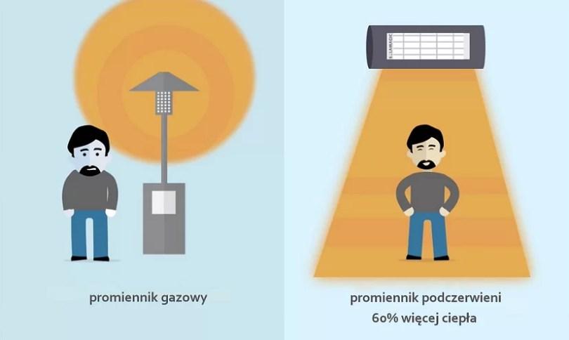 Promiennik gazowy a promiennik elektryczny - porównanie
