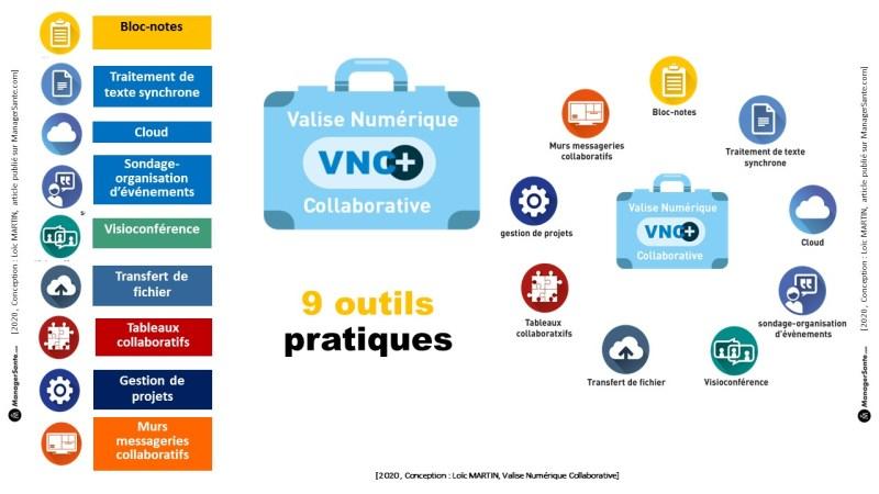 SCHEMA WP Valise numérique et collaborative, Loïc MARTIN, Version 3 modifiée le 03 04 2020 ManagerSante.pdf