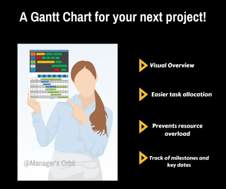Gantt Chart Uses For Project Planning Task Allocation Visual