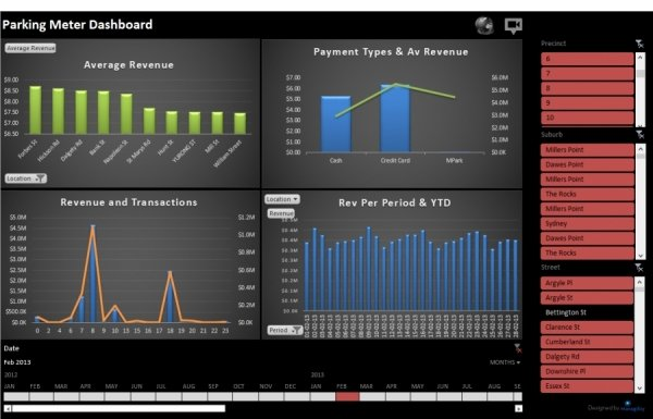 Excel A Business Intelligence Toy? | Managility