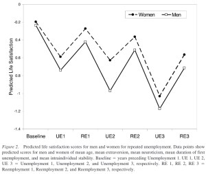 "From ""Does It Really Feel the Same? Changes in Life Satisfaction Following Repeated Life Events"" by Maike Luhmann and Michael Eid, <em>Journal of Personality and Social Psychology</em>, 97(2):363–381 [2009]"