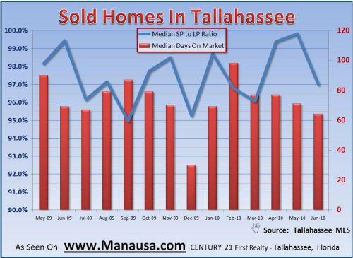 Real Estate Market Statistics Graph For Home Sales Negotiation