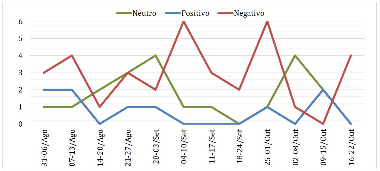 gráfico 2 giovanna