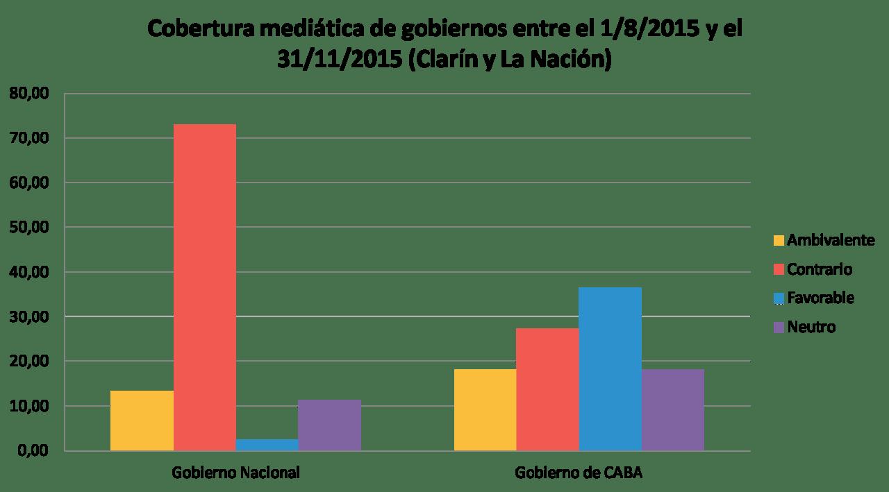 Gobiernos Nacional e CABA