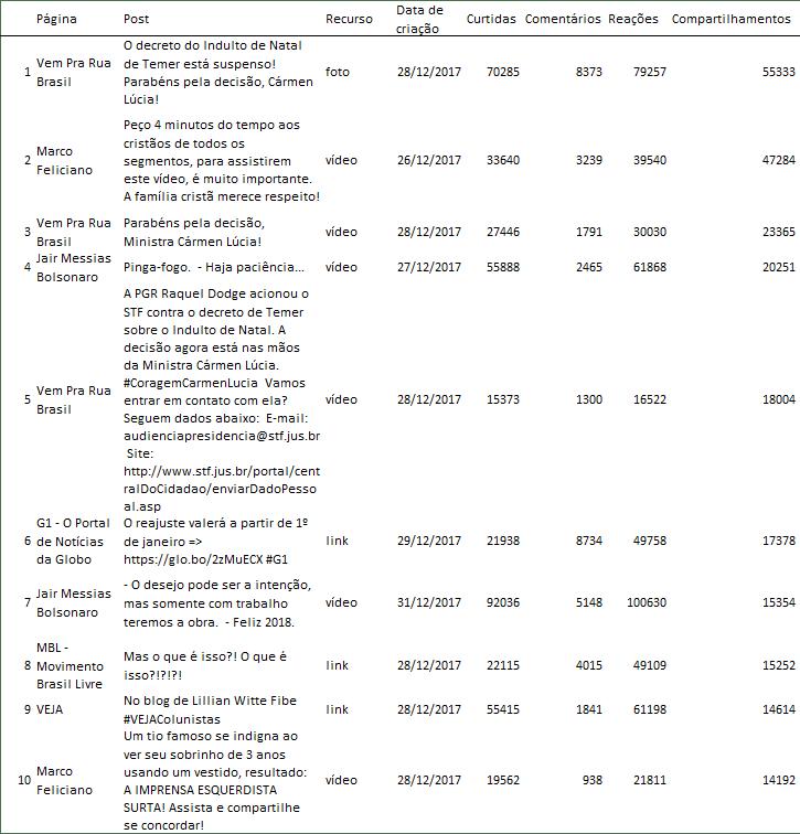 Nessa semana tivemos a substituição de dois posts no ranking, um da Metropolitana FM, e outro do Catraca Livre.
