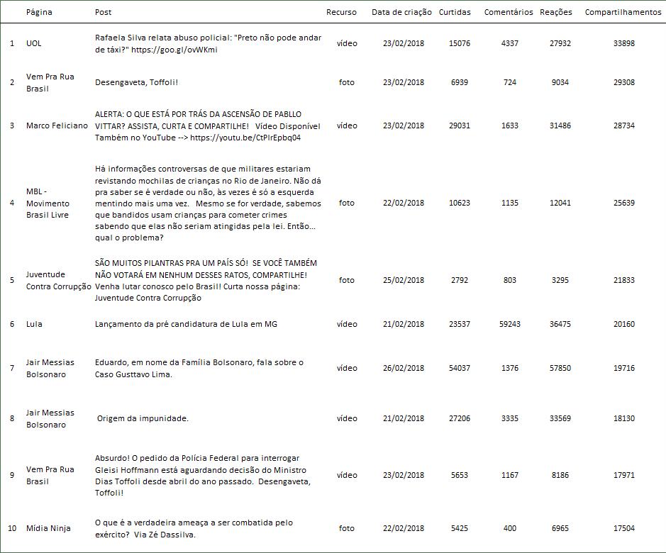 Os 10 posts da tabela acima concentram 10% do volume total de compartilhamentos alcançados pelas 41 páginas ao longo desse período.