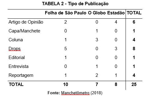 tabela 2 onu