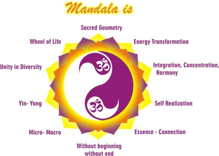 Mandala Yoga Is