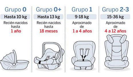 Normativa de sillas de autos para nios 2017 en Chile