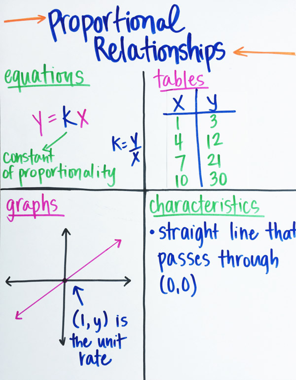 Teaching Proportional Relationships  Maneuvering the Middle